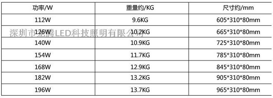 Промышленный светодиодный светильник LED 28W-196W (115-100) - 7