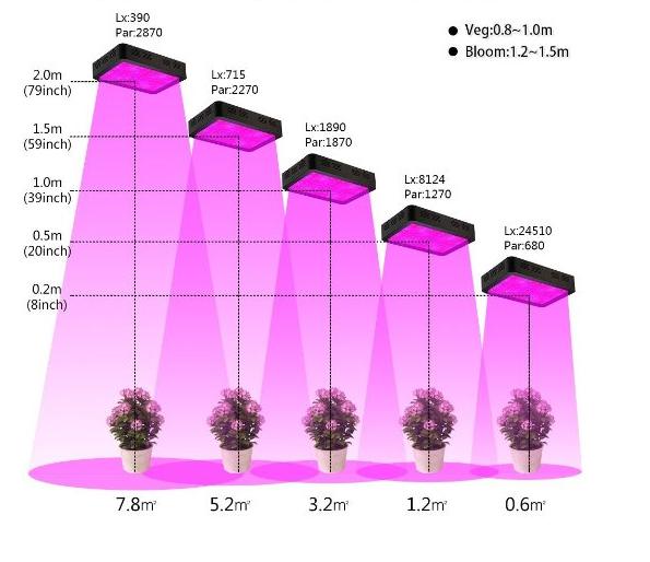 Светодиодная лампа для роста растений HYG-288X3W-W (112-106) - 4