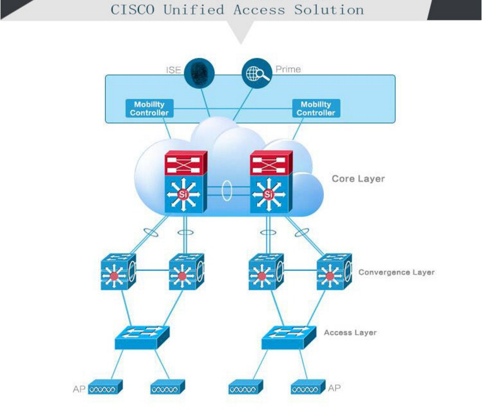 Коммутатор Cisco Catalyst WS-C3650-48TS-E (134-203) - 2