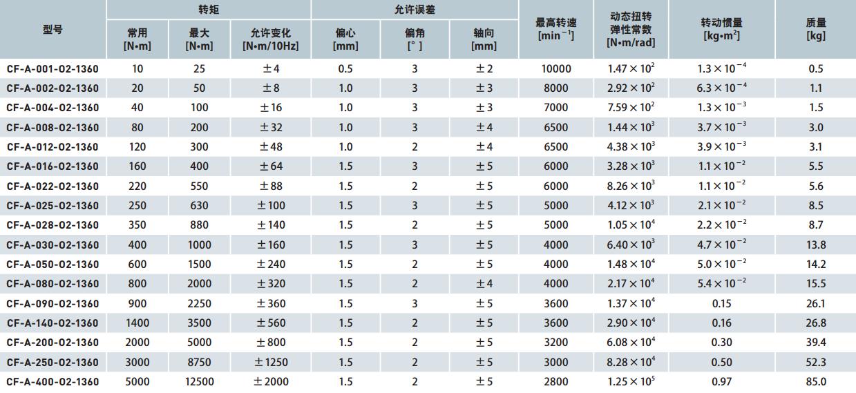 Эластичные муфты CENTAFLEX CF-A O0-O1-O2 (118-100) - 15