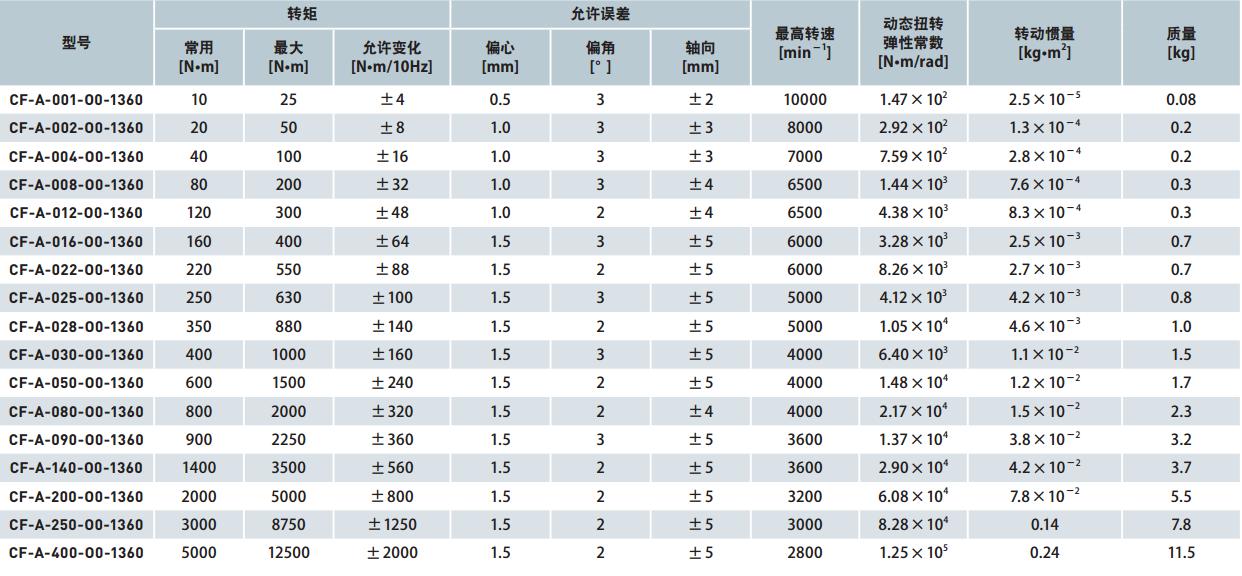 Эластичные муфты CENTAFLEX CF-A O0-O1-O2 (118-100) - 13