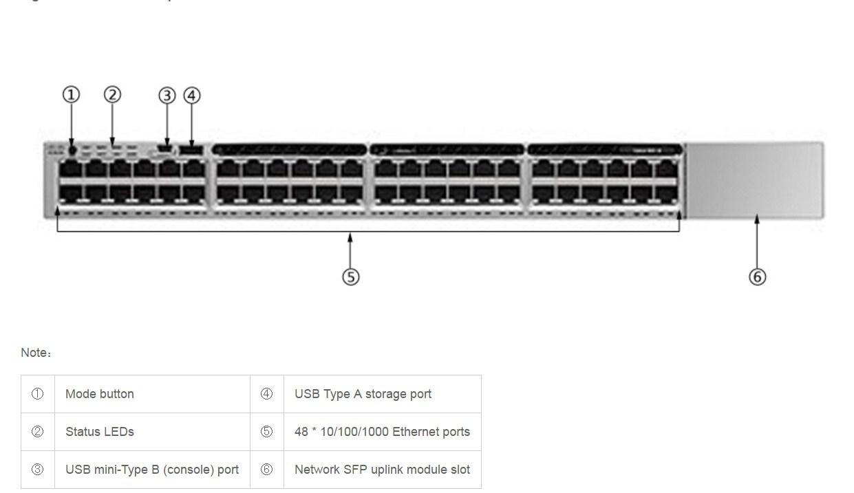 Коммутатор Cisco Catalyst C3850-48T-S (134-109) - 3