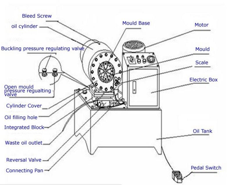Станок для обжима РВД Shengya SY-CNC80 (108-156) - 13