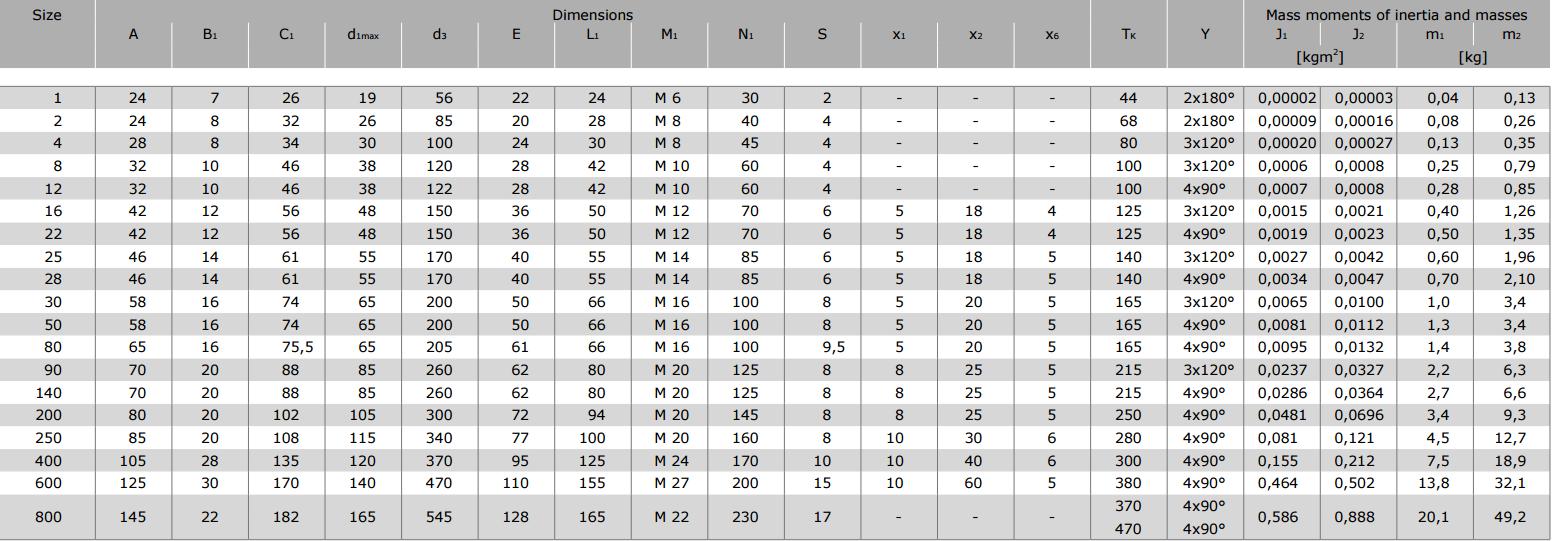 Муфты CENTAFLEX-A TYPE 1 /1–S (118-105) - 2