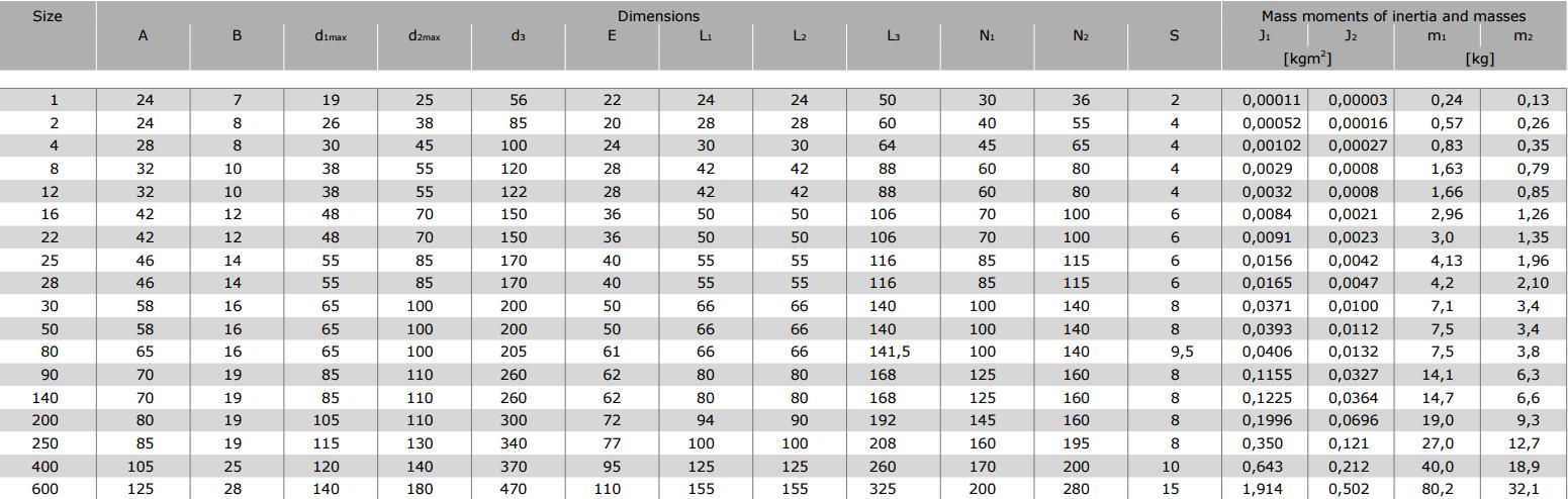 Муфты CENTAFLEX-A TYPE 2 /2–S (118-106) - 4