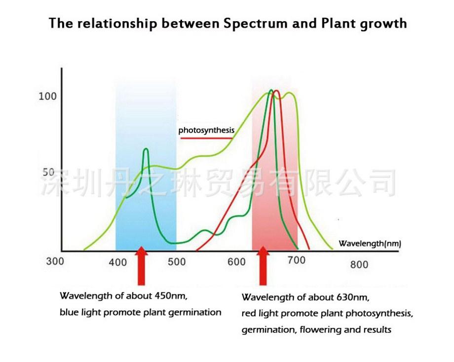 Светодиодная USB лампа для роста растений с зажимом Dan of Lin - plant-002-8W (112-122) - 4