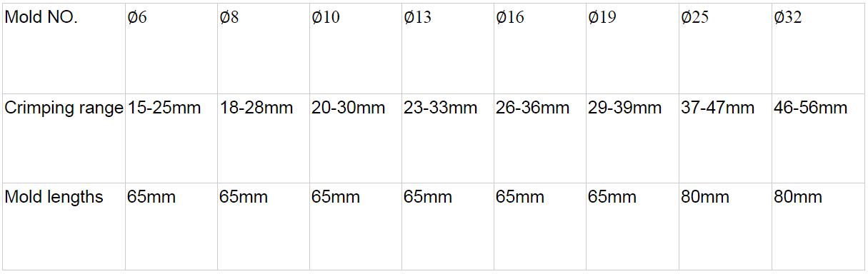 Ручной станок для обжима РВД SY-90S 32mm (108-127) - 1