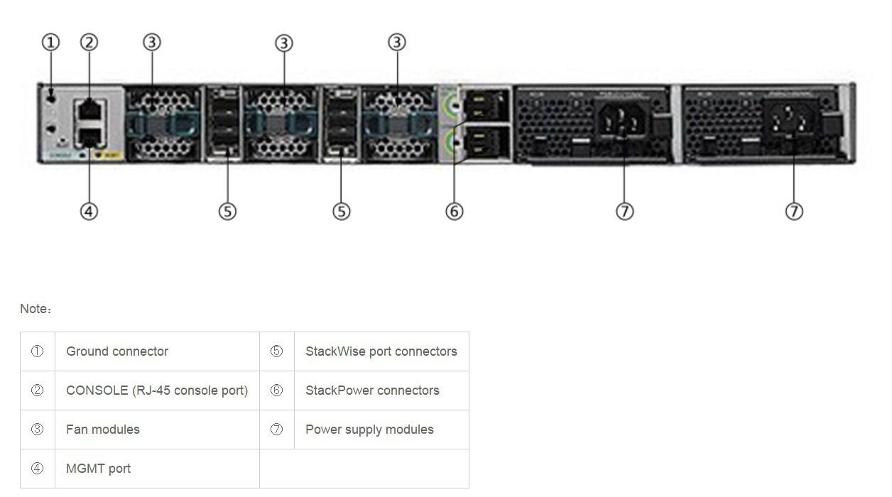 Коммутатор Cisco Catalyst C3850-48T-E (134-200) - 6