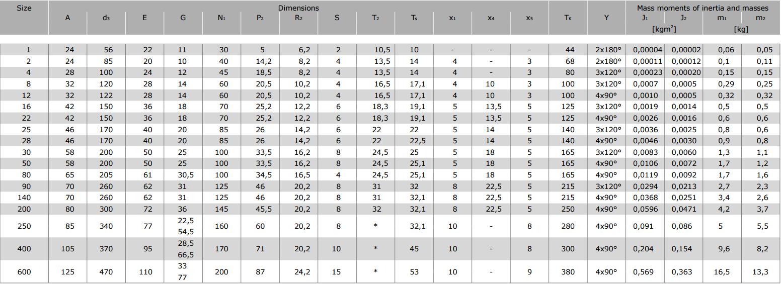 Муфты CENTAFLEX-A TYPE 0/0-S (118-104) - 4