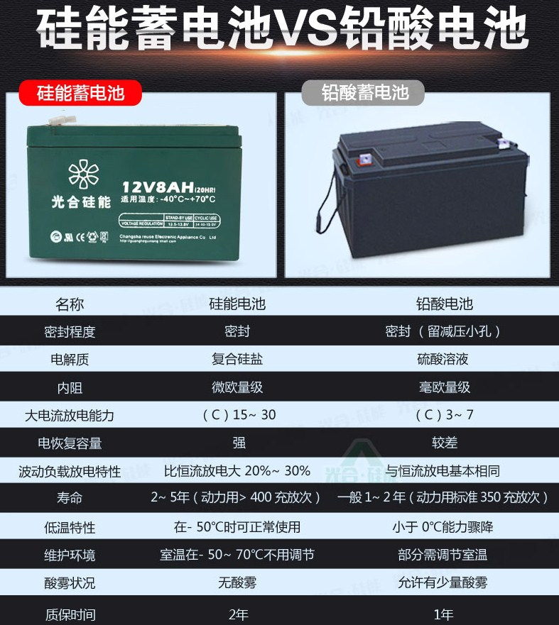 Кремниевая солнечная батарея GHGN-G12V8AH (120-110) - 8